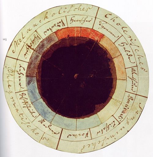 "The ""rose of temperaments"" (Temperamentenrose), an earlier study (1798/9) by Goethe and Schiller, matching twelve colours to human occupations or their character traits (tyrants, heroes, adventurers, hedonists, lovers, poets, public speakers, historians, teachers, philosophers, pedants, rulers), grouped in the four temperaments. Goethe Schiller Die Temperamentenrose.jpg"