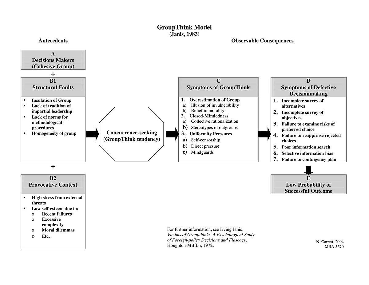 File:GroupThink Model jpg - Wikimedia Commons