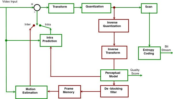 H.264 block diagram with quality score