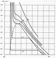 Heike Kamerlingh Onnes - 11 - Carbon dioxide isotherms.png