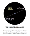 Horizon problem.png