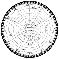 This natal chart, appearing in Ebenezer Sibly's Astrology (1806), was drawn for the speculated birth date of Jesus Christ, midnight, December 25, year 45 in the Julian calendar.
