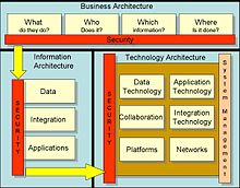 Enterprise information security architecture - Wikipedia