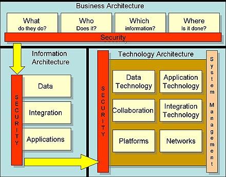 Enterprise Security Architecture | Enterprise Information Security Architecture Wikiwand