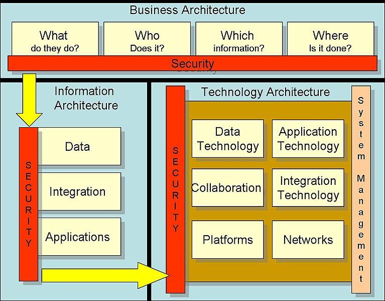 File:Huxham Security Framework.jpg