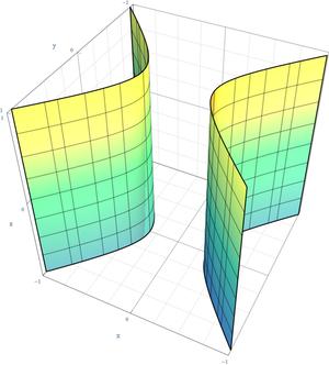 Hyperbola - Image: Hyperbolic Cylinder Quadric