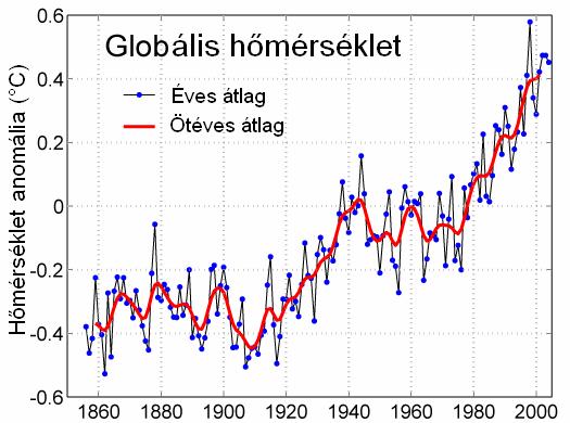 Instrumental Temperature Record HU