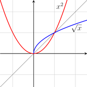 The square root of x is a partial inverse to ƒ(x) = x2.