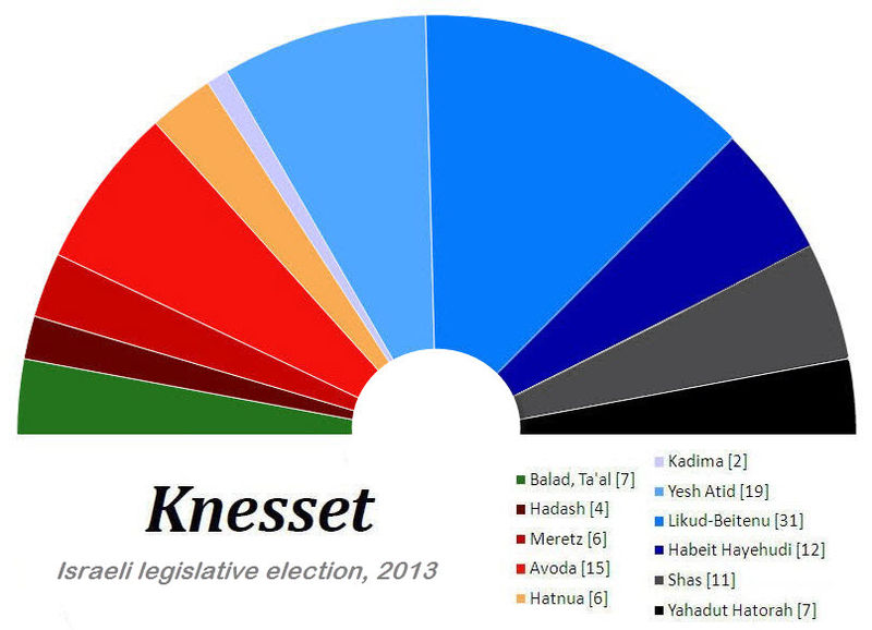 File:Knesset in 2013.jpg