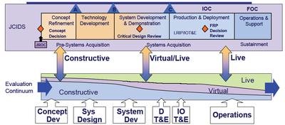 Live Virtual And Constructive Wikipedia