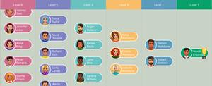 Ladder tournament - Horizontal Pyramid View