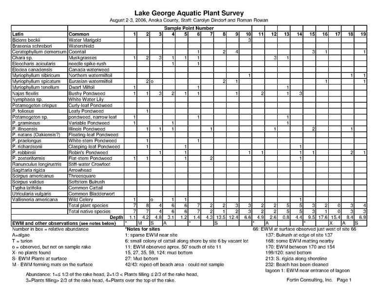 File:Lake George Plant Survey data sheets.PDF
