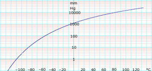 Isobutane (data page) - Image: Log Iso Butane Vapor Pressure