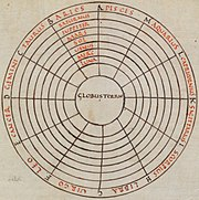 9th century Macrobian cosmic diagram showing the sphere of the Earth at the center, (globus terrae).