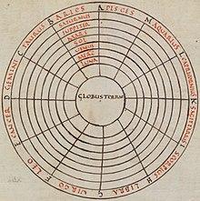 IX secolo Diagramma cosmico macrobiano raffigurante al centro la sfera della Terra (globus terrae).