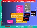 Material Strength.jpg