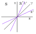 Minkowski diagram.png