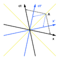 Minkowski diagram - constancy of the speed of light.png