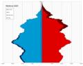 Moldova single age population pyramid 2020.png