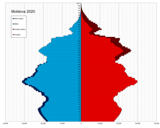 Demographics of Moldova