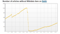Number of articles without Wikidata item on Italian WP 2015-2016.png
