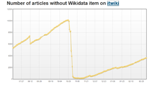 Number of articles without Wikidata items on it:WP