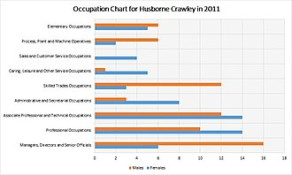 Husborne Crawley - A chart showing the occupations of the population in Husbourne Crawley in the year 2011, as reported by the office for national statistics website.