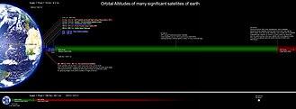 Medium Earth orbit - To-scale diagram of low, medium, and high Earth orbits
