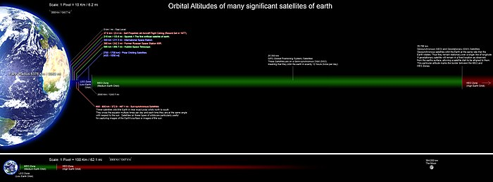 A perfectly scaled diagram showing the orbital altitudes of several significant satellites of earth. all planets and orbital distances are drawn to scale and the altitude data was collected from many Wikipedia articles and various other sites.