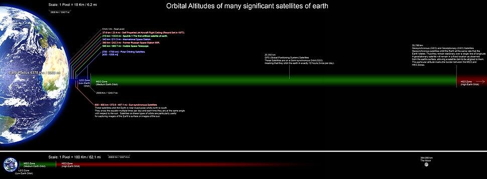 Orbitalaltitudes