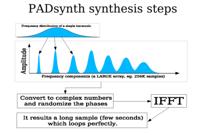 Padsynth steps.png