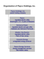 Pepco Holdings, Inc organizational chart for subsidiary companies.png
