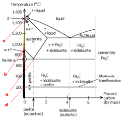 Dmitry chernov wikipedia iron carbon phase diagram with the chernovs points abcd shown in red ccuart Choice Image