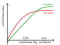 Photosynthesis - CO2 concentration graph.png