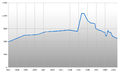 Population Statistics Wildemann.png