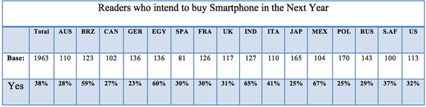 Readers who intend to buy Smartphone in the Next Year.png