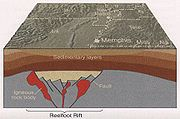 Geological structure of Reelfoot Rift
