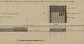 Reinaldo Oudinot, N.o1. Planta, Perfil, e Elevação da Jettea na testa A, junto a o Mar, em que se vem os progressos da construcção, idem, s.d. 1778-1782.jpg