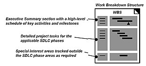 Systems development life cycle - Image: SDLC Work Breakdown Structure