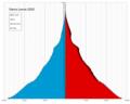 Sierra Leone single age population pyramid 2020.png