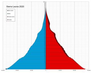 Demographics of Sierra Leone