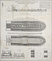 A plan of the slave ship Brookes, showing the extreme overcrowding experienced by slaves on the Middle Passage
