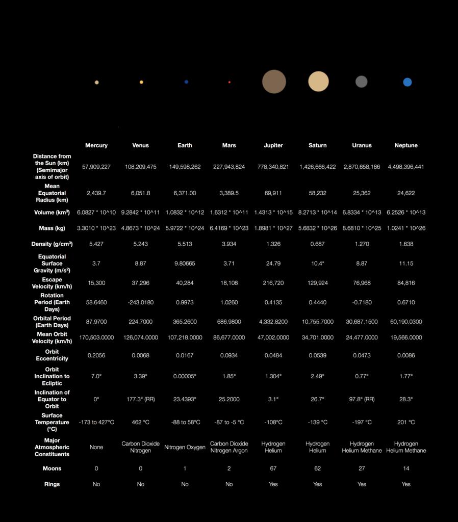 solar system data chart - photo #36