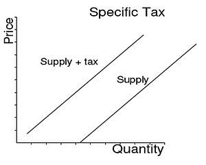 IB Economics/Microeconomics/Elasticities - Wikibooks, open
