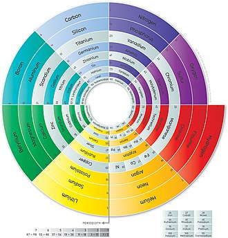 Alternative periodic tables - Image: Spiral Periodic Table