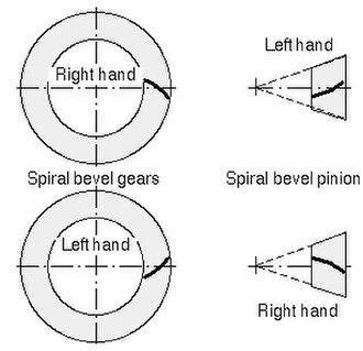 Spiral bevel gear - Spiral bevel handedness