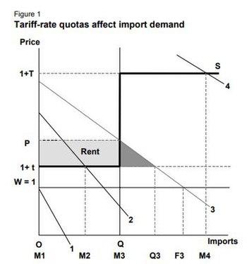 Tariff-rate quota - Wikipedia