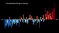 Temperature Bar Chart Asia-China-Jiangxi-1901-2020--2021-07-13.png