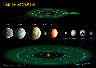Kepler-62f - Artist's impression of the Kepler-62 system (sizes to scale) compared to the planets of the inner Solar System with their respective habitable zones.
