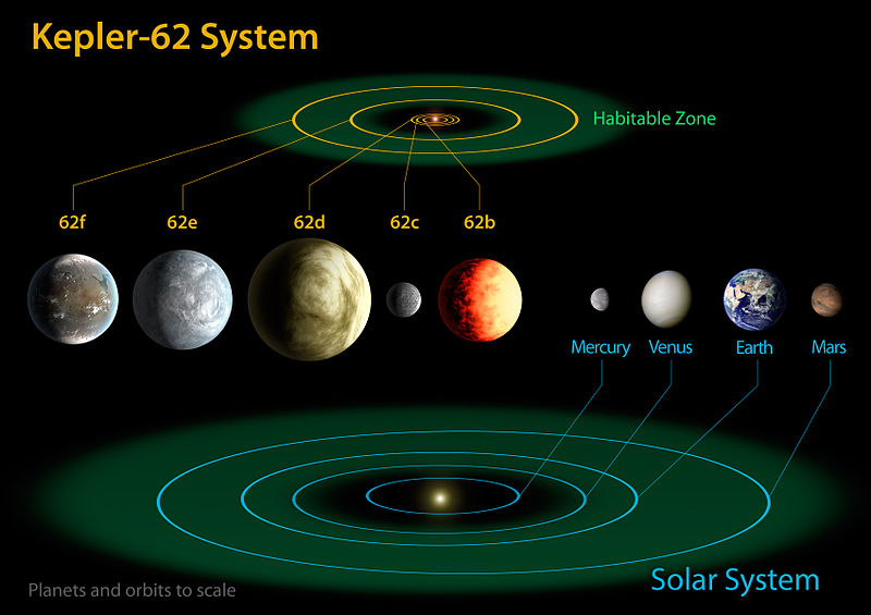 Comparison of planetary sizes